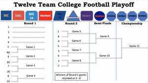 Expanded College Football Playoffs Conference Realignment